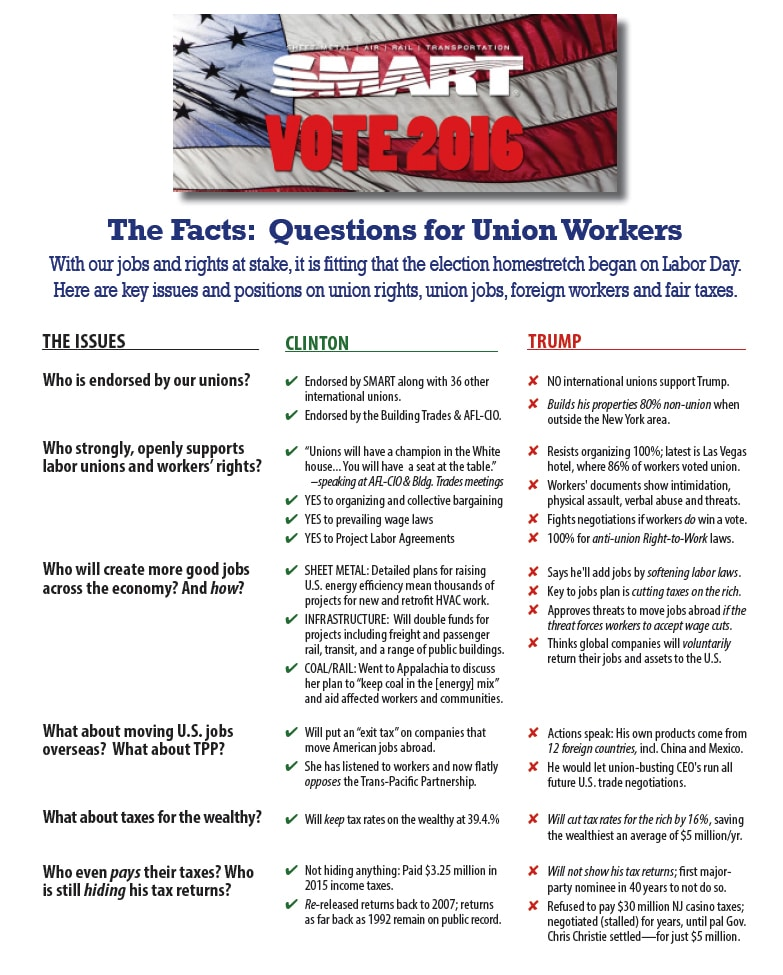 union-facts